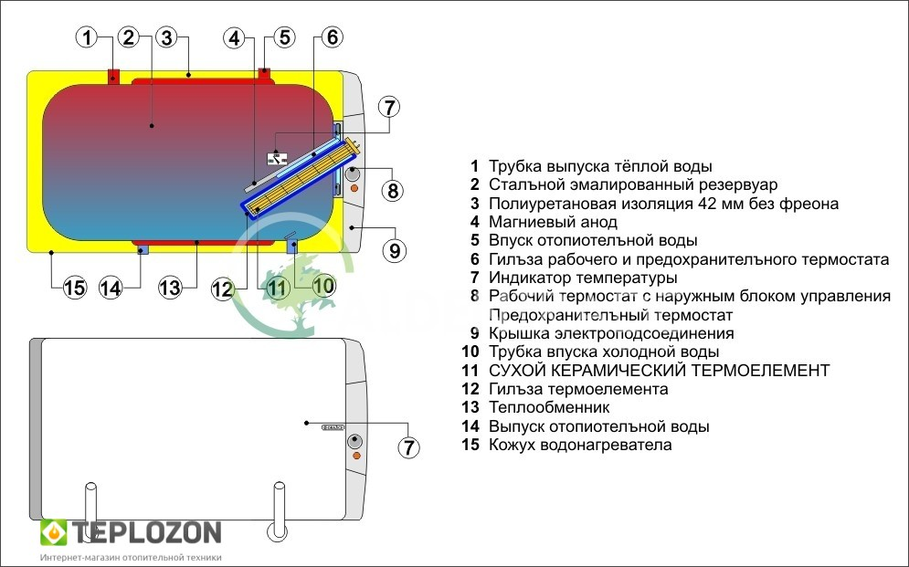 Drazice OKCV 200 (водяна сорочка+тен 2.2кВт) бойлер непрямого нагріву - 1