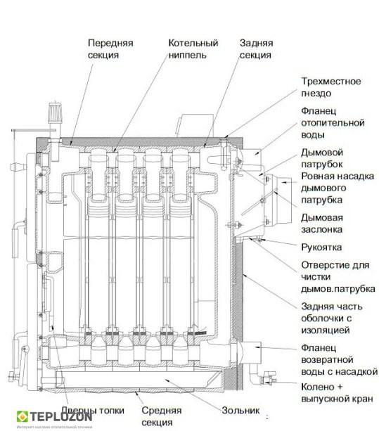 VIADRUS Hercules U22 D7 (35 KW) твердотопливный котел - 2