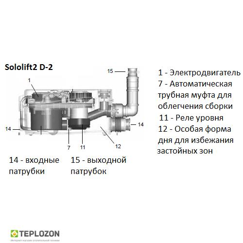 SOLOLIFT 2 D-2 автоматическая канализационная установка - 1