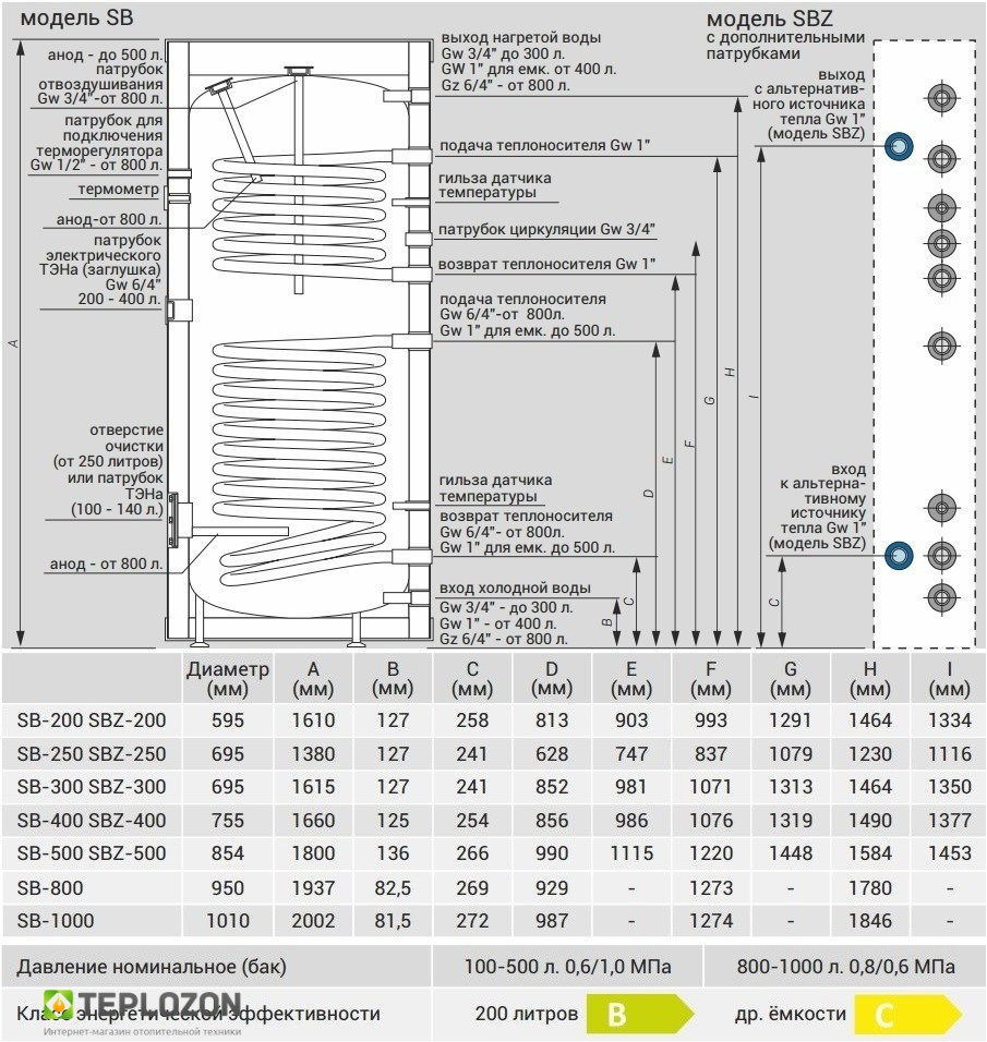 Kospel Termo Solar SB 500 бойлер косвенного нагрева - 1