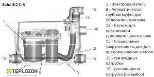 SOLOLIFT 2 C-3 автоматическая канализационная установка - 1