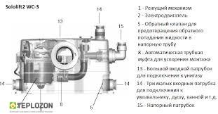 SOLOLIFT 2 WC-3 автоматическая канализационная установка - 1
