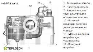 SOLOLIFT 2 WC-1 автоматическая канализационная установка - 1