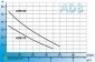 Aquario серії ADB-60 поверхневий насос - 1