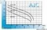 Aquario AJC-100 поверхностный насос - 1
